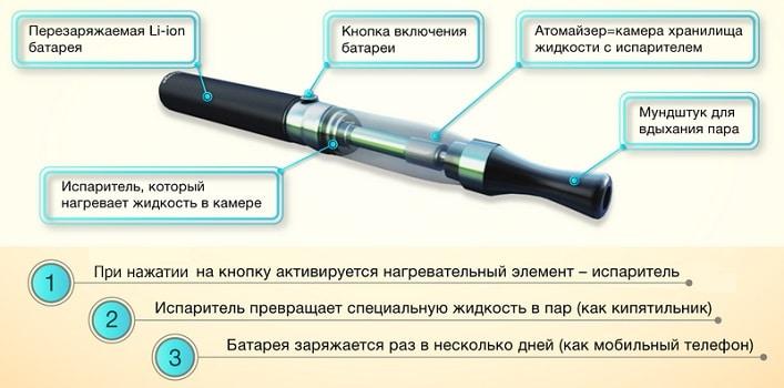 Что из себя представляетэлектронная сигарета